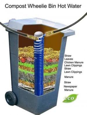 wheekie bin compost