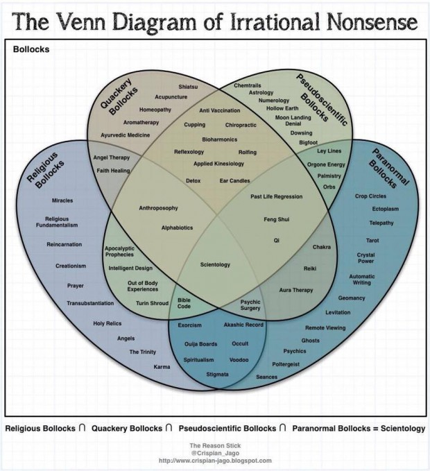 Venn diagram of nonesense74234653_10158989388111679_4864111339586453504_n