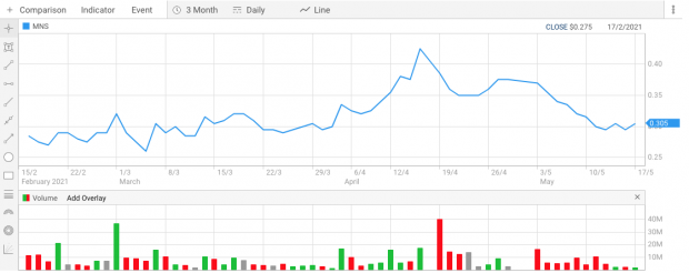 Magis stock Screen Shot 2021-05-17 at 11.05.30 am