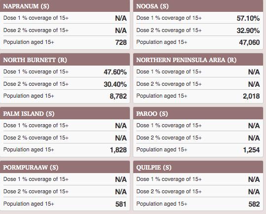 Vax stats PalmScreen Shot 2021-08-29 at 10.46.35 am
